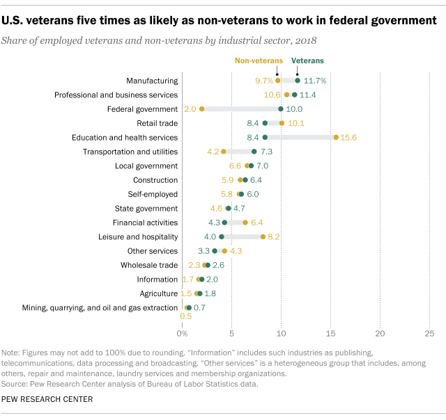 U.S. veterans five times as likely as non-veterans to work in federal government