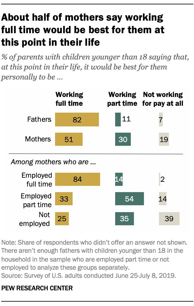 About half of mothers say working full time would be best for them at this point in their life