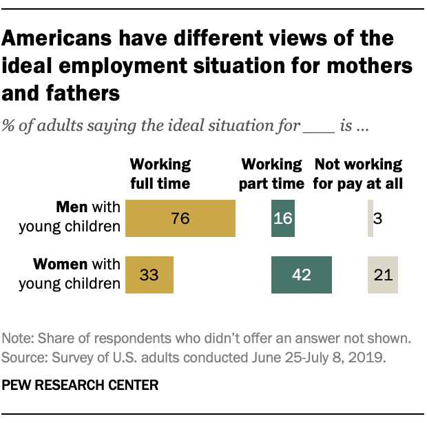 Americans have different views of the ideal employment situation for mothers and fathers