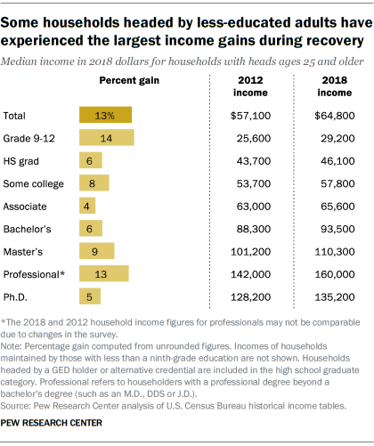 Some households headed by less-educated adults have experienced the largest income gains during recovery