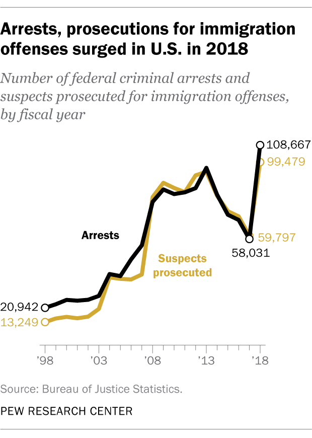 Arrests, prosecutions for immigration offenses surged in U.S. in 2018