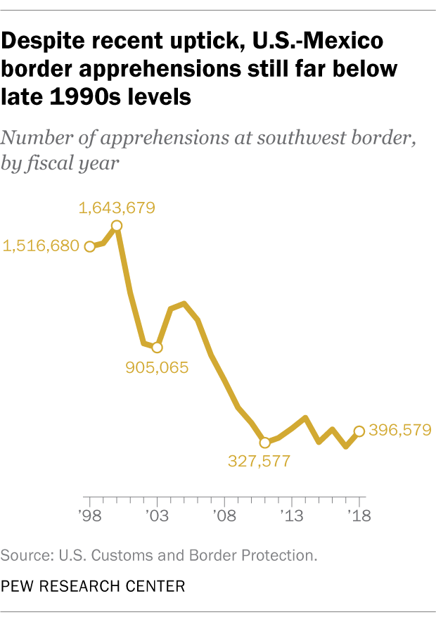 Despite recent uptick, U.S.-Mexico border apprehensions still far below late 1990s levels