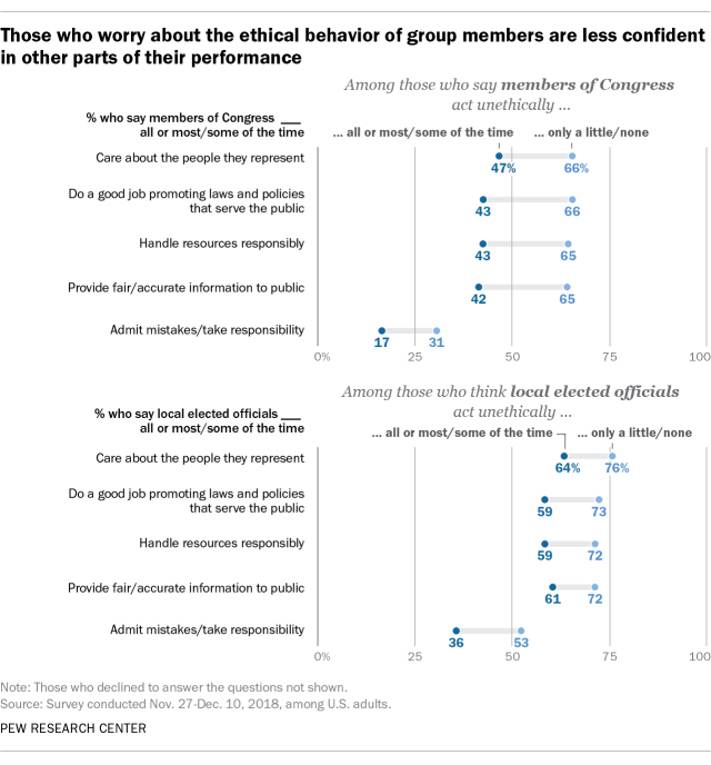 Those who worry about the ethical behavior of group members are less confident in other parts of their performance