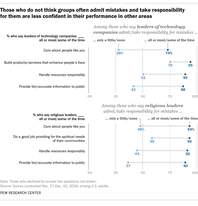 Those who do not think groups often admit mistakes and take responsibility for them are less confident in their performance in other areas