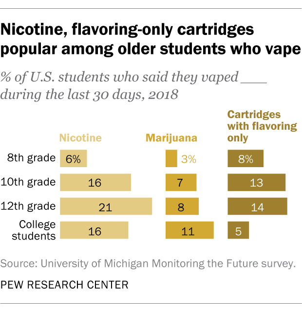 Nicotine, flavoring-only cartridges popular among older students who vape