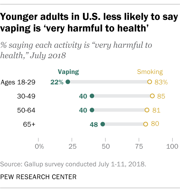 Younger adults in U.S. less likely to say vaping is 'very harmful to health'