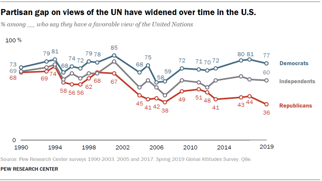 Partisan gap on views of the UN have widened over time in the U.S.
