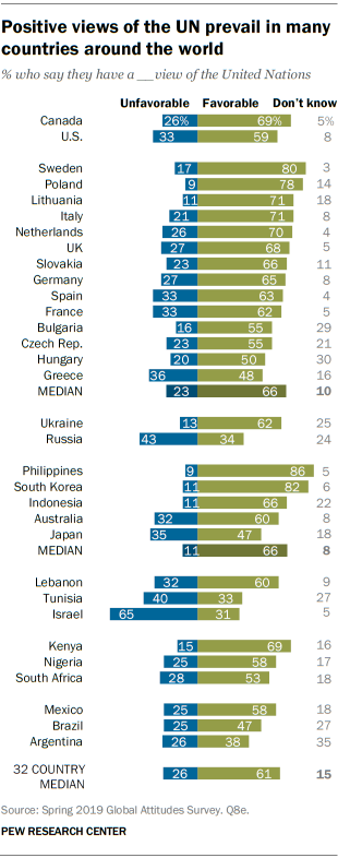 Positive views of the UN prevail in many countries around the world