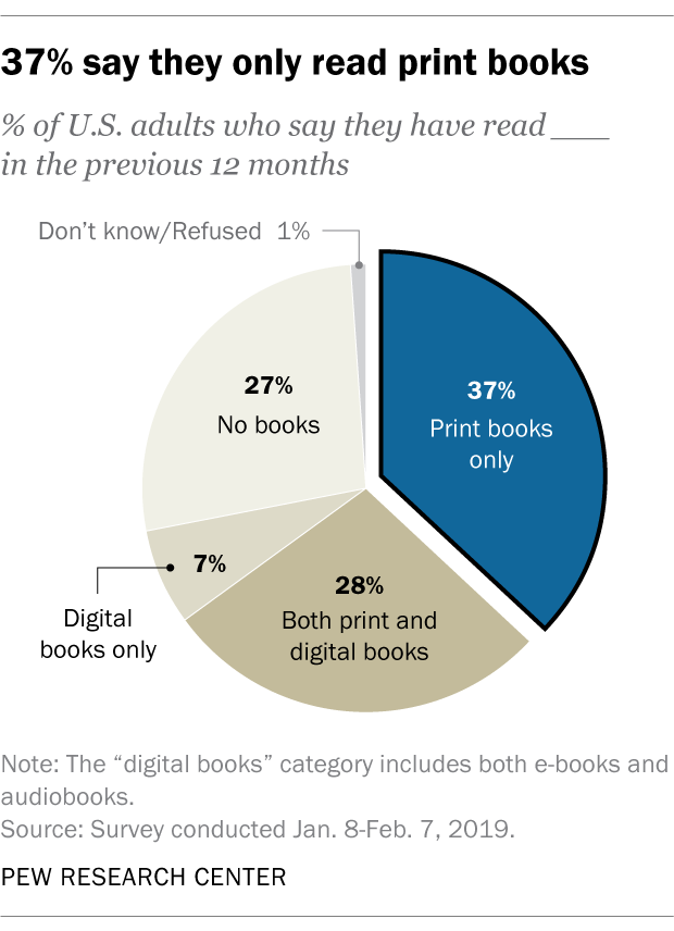 37% say they only read print books