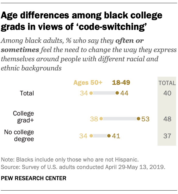 Age differences among black college grads in views of 'code-switching'