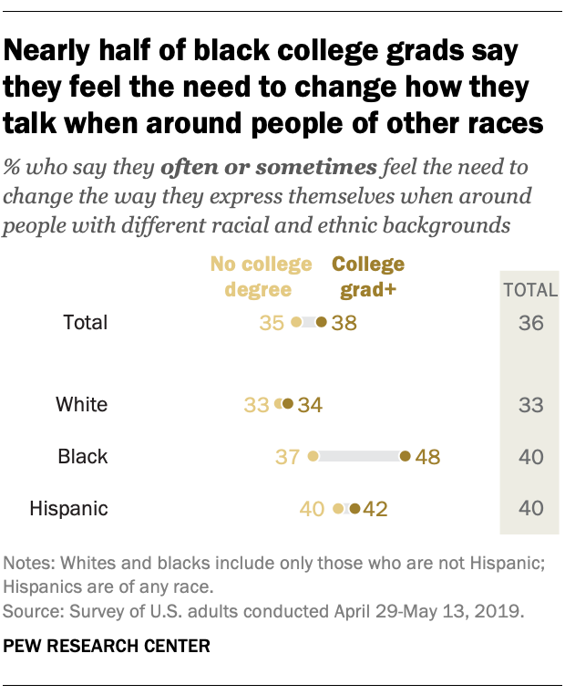 Nearly half of black college grads say they feel the need to change how they talk when around people of other races