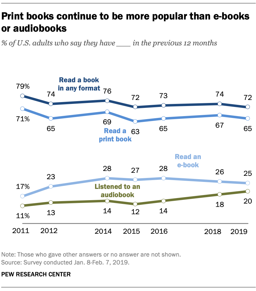 Print books continue to be more popular than e-books or audiobooks