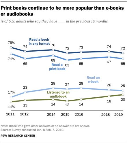 Pew Study Research Book survey habits