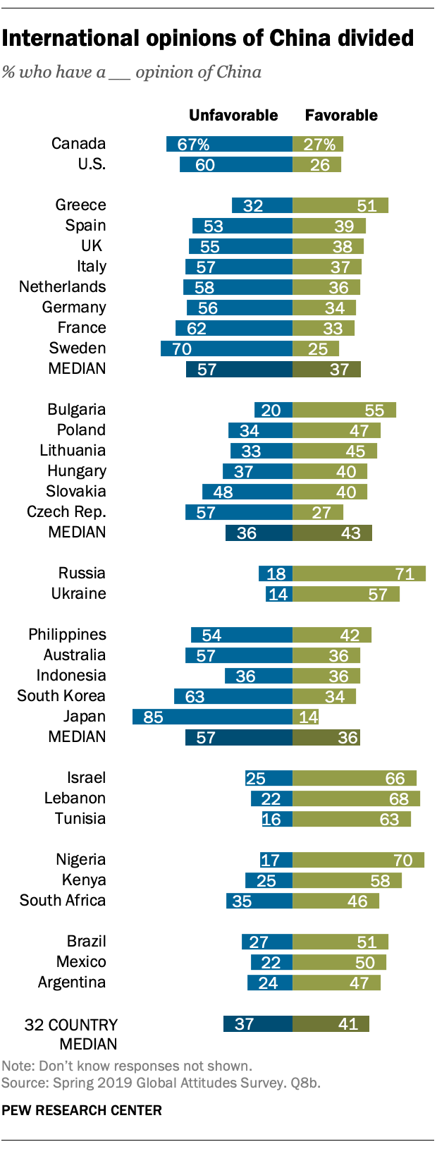 International opinions of China divided