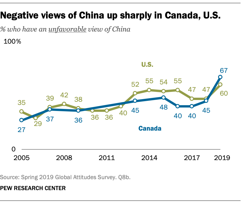 Negative views of China up sharply in Canada, U.S.