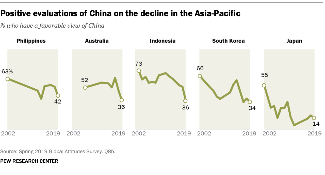 Positive evaluations of China on the decline in the Asia-Pacific