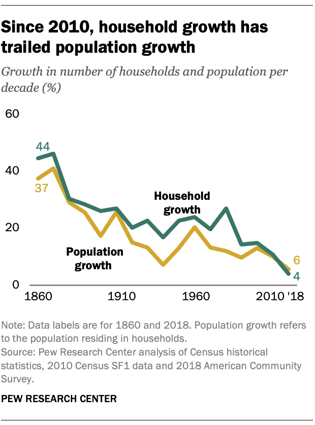 Since 2010, household growth has trailed population growth