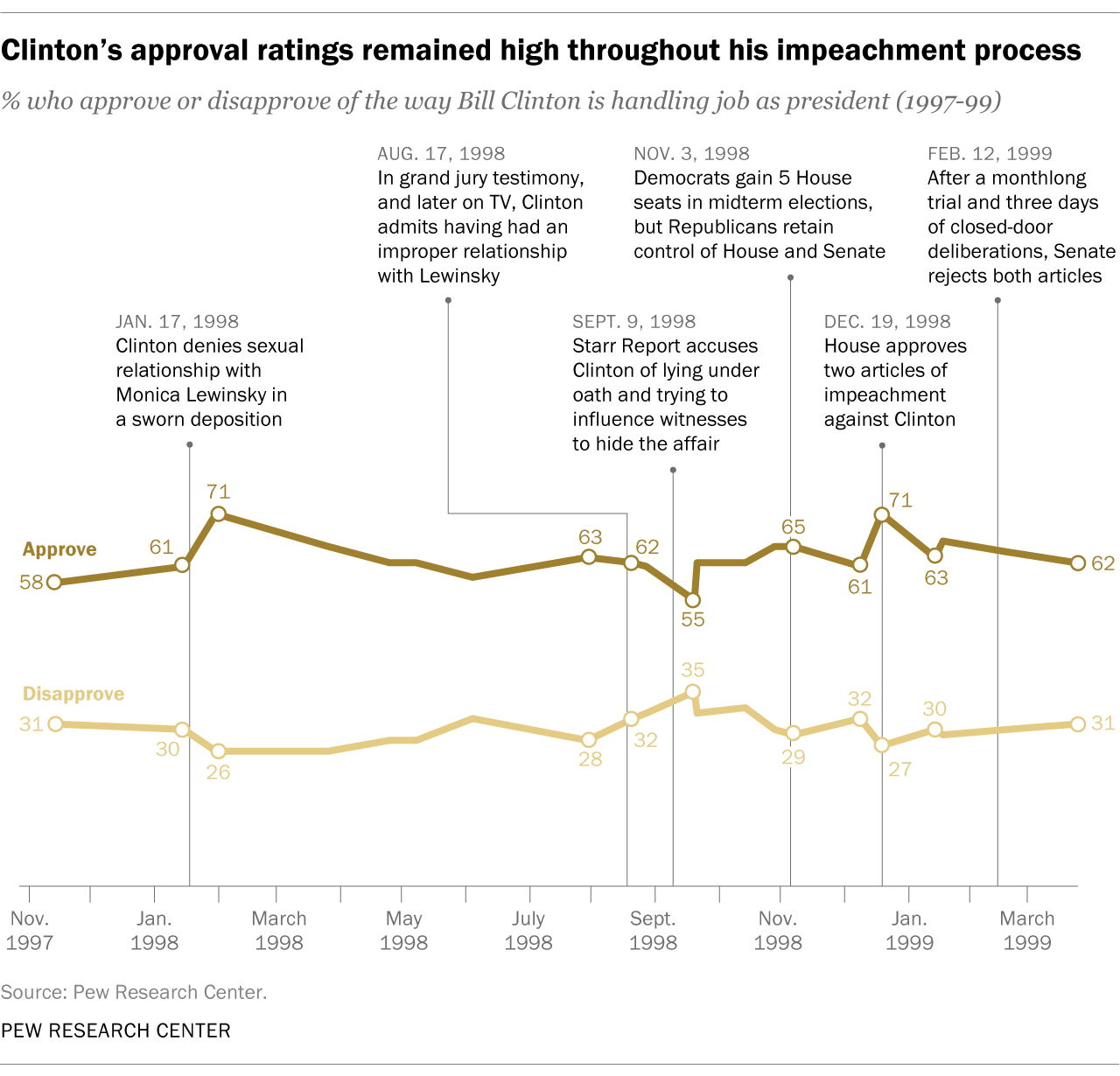 Clinton's approval ratings remained high throughout his impeachment process