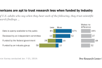 Americans are apt to trust research less when funded by industry