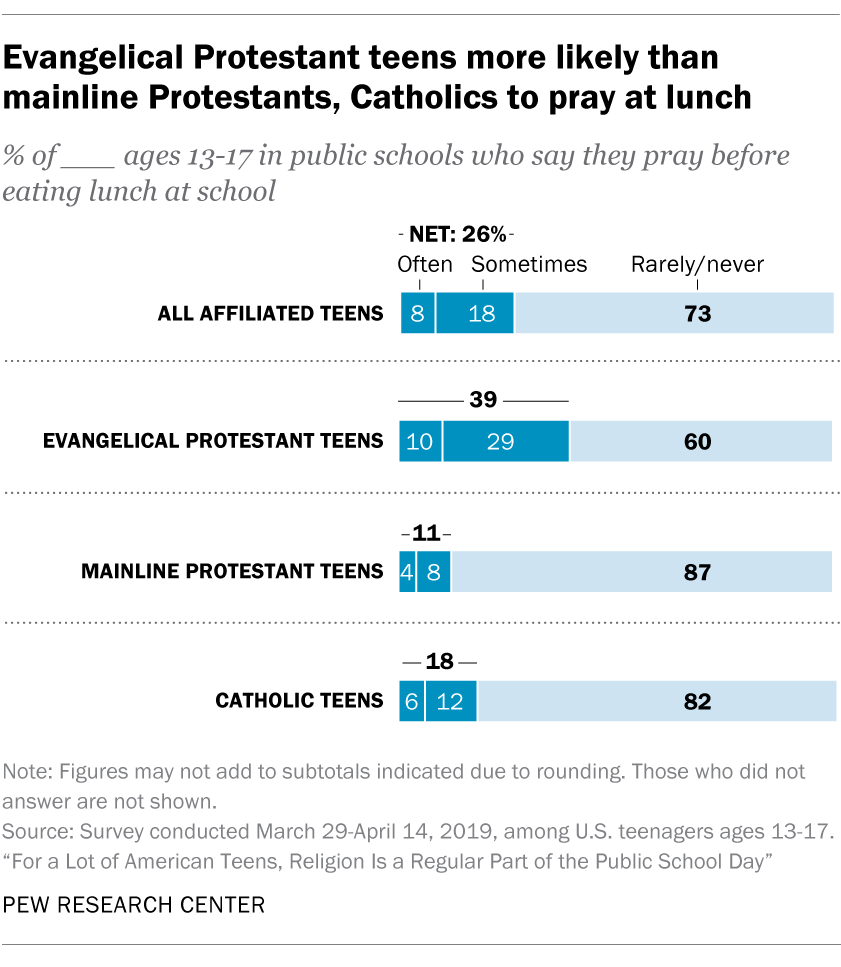 Evangelical Protestant teens more likely than mainline Protestants, Catholics to pray at lunch
