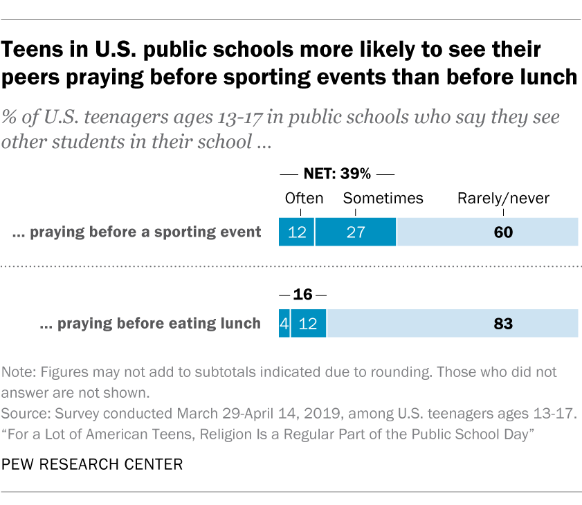 Teens in U.S. public schools more likely to see their peers praying before sporting events than before lunch