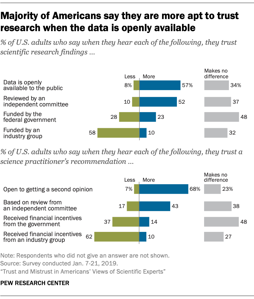 Majority of Americans say they are more apt to trust research when the data is open available