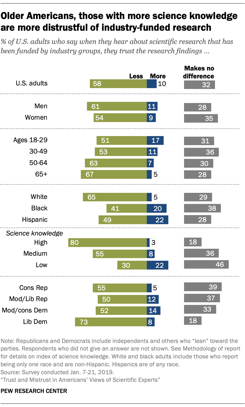 Older Americans those with more science knowledge are more distrustful of industry-funded research