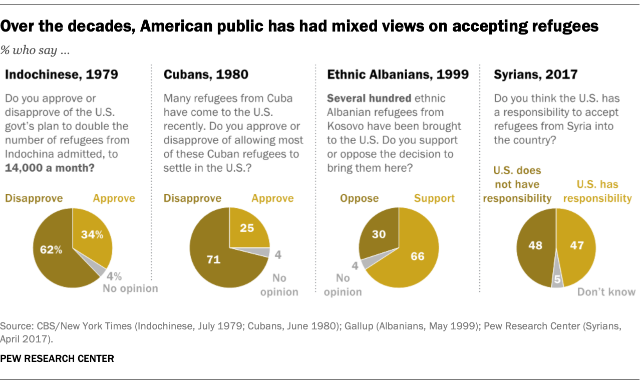Over the decades, American public has had mixed views on accepting refugees