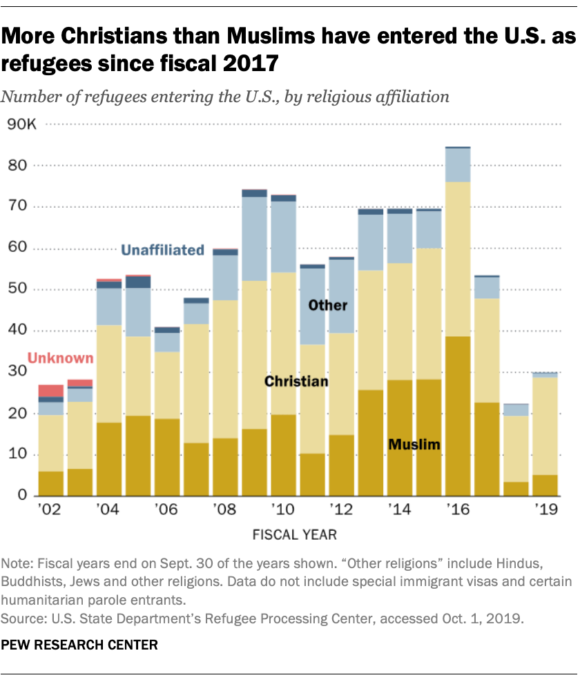More Christians than Muslims have entered the U.S. as refugees since fiscal 2017