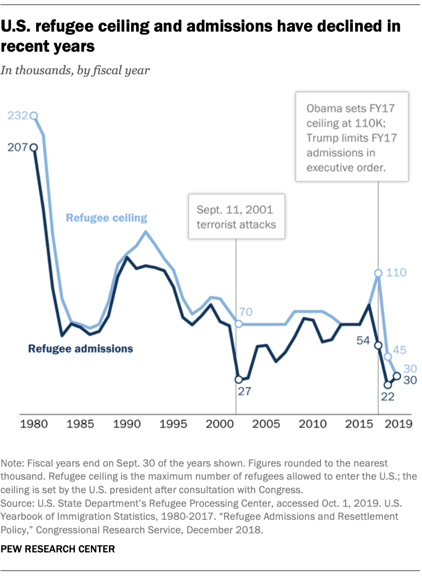 U.S. refugee ceiling and admissions have declined in recent years