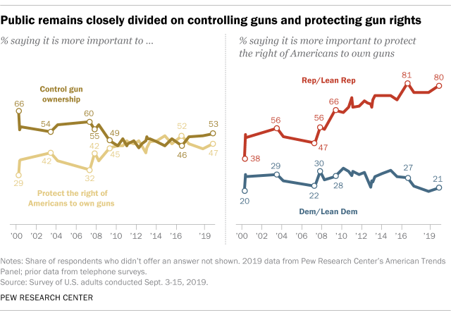 Public remains closely divided on controlling guns and protecting gun rights