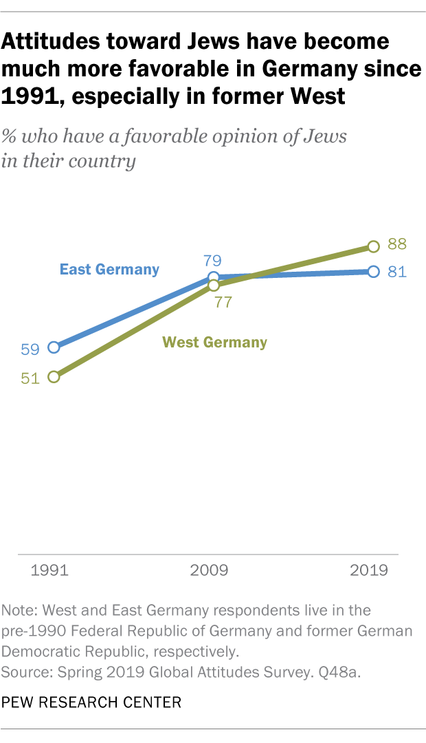 Attitudes toward Jews have become much more favorable in Germany since 1991, especially in former West