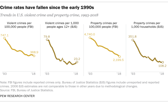https://www.pewresearch.org/wp-content/uploads/2019/10/FT_19.10.14_CrimeTrends_1.png?resize=640,394