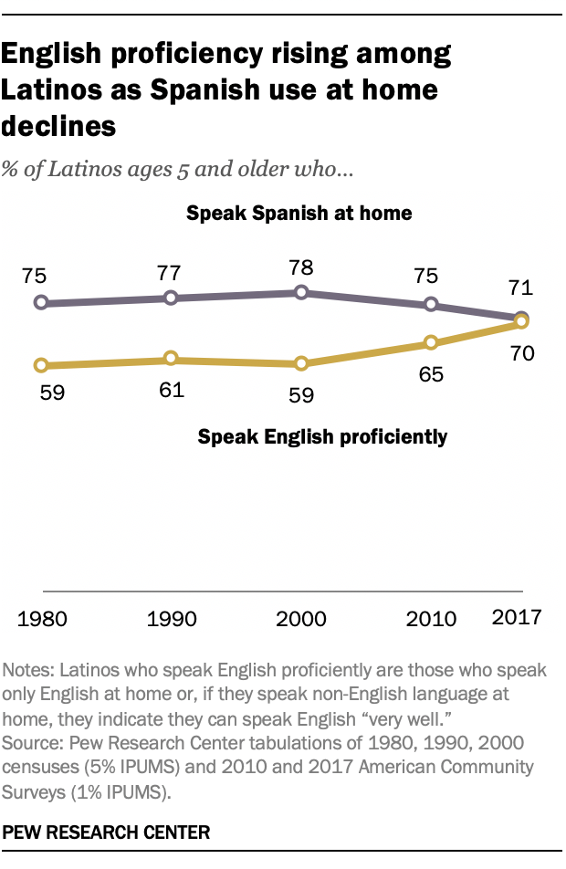 English proficiency rising among Latinos as Spanish use at home declines