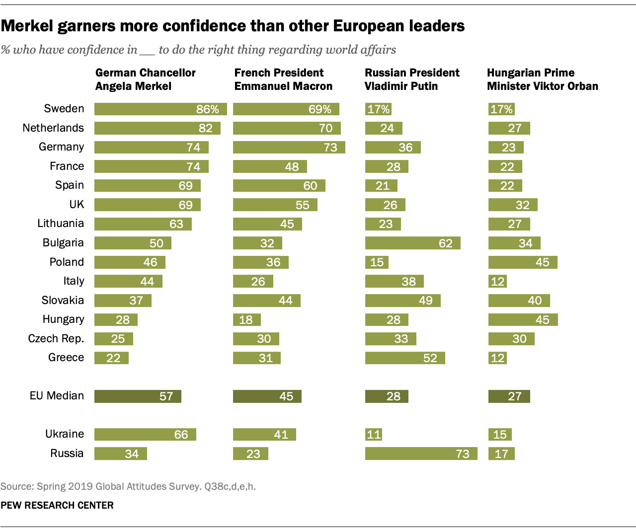 Merkel garners more confidence than other European leaders