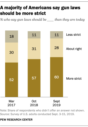 A majority of Americans say gun laws should be more strict