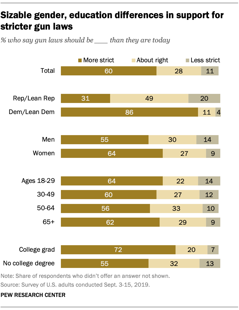 Sizable gender, education differences in support for stricter gun laws