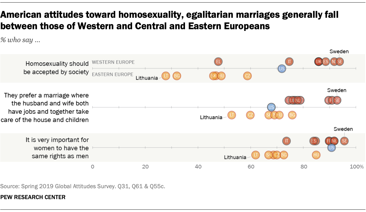 Americans attitudes toward homosexuality, egalitarian marriages generally fall between those of Western and Central and Eastern Europeans