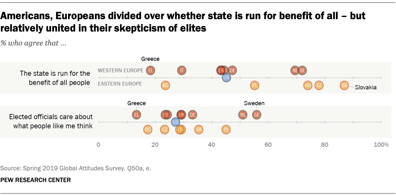 Americans, Europeans divided over whether state is run for benefit of all – but relatively united in their skepticism of elites