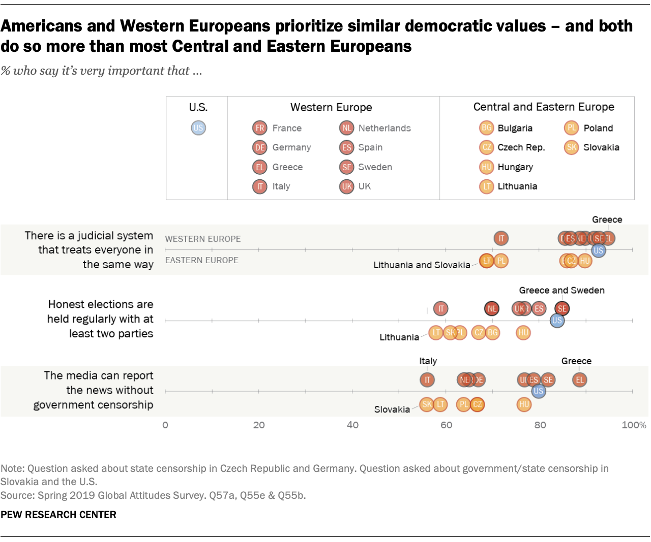 Americans and Western Europeans prioritize similar democratic values – and both do so more than most Central and Eastern Europeans