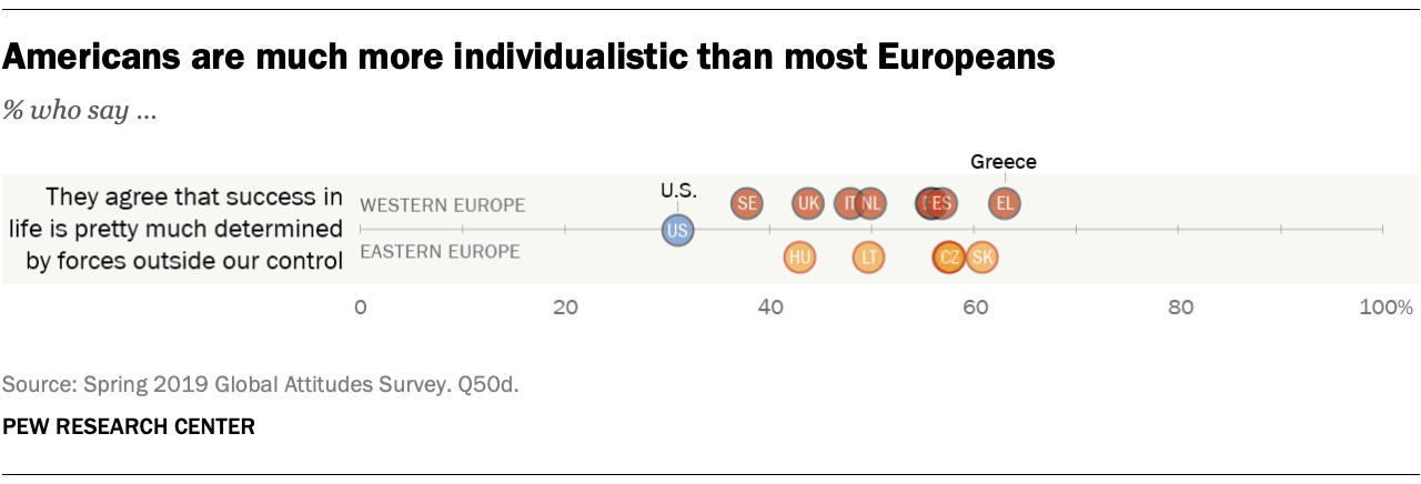Americans are much more individualistic than most Europeans