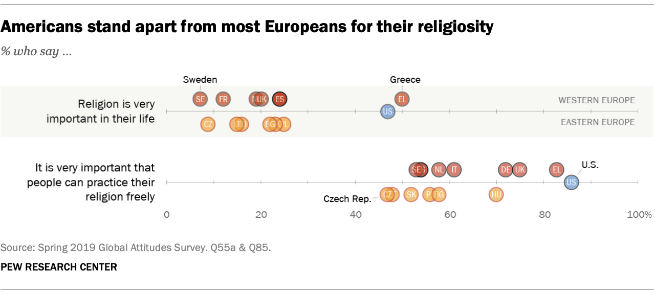 Americans stand apart from most Europeans for their religiosity