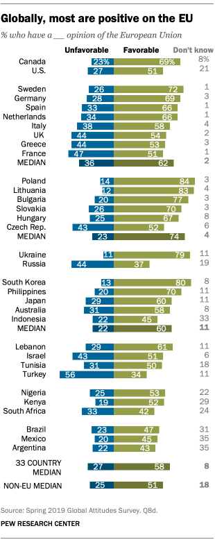 Globally, most are positive on the EU