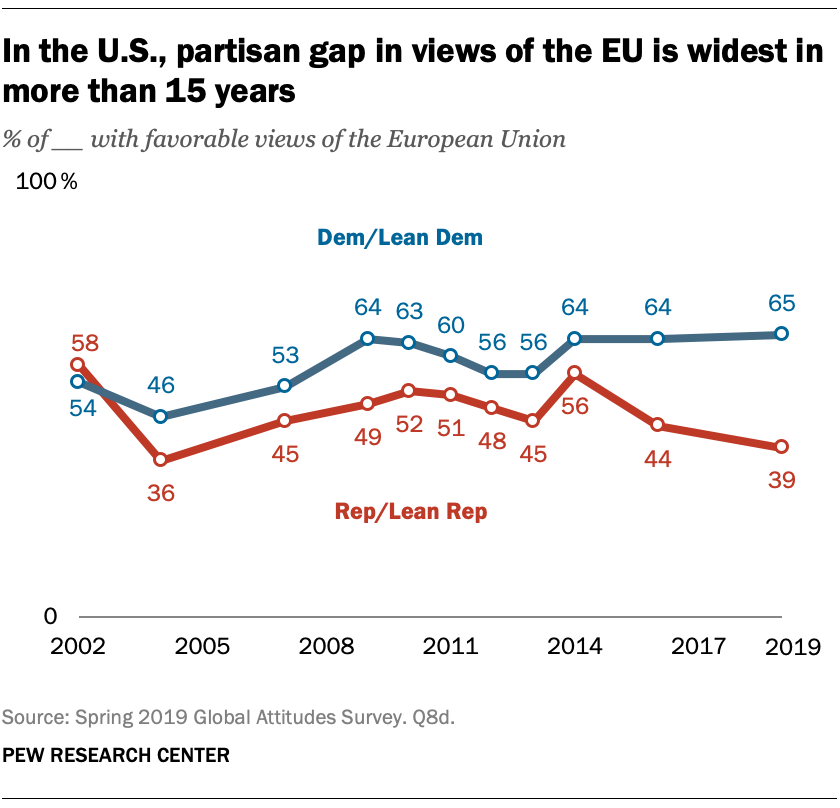 In the U.S., partisan gap in views of the EU is widest in more than 15 years