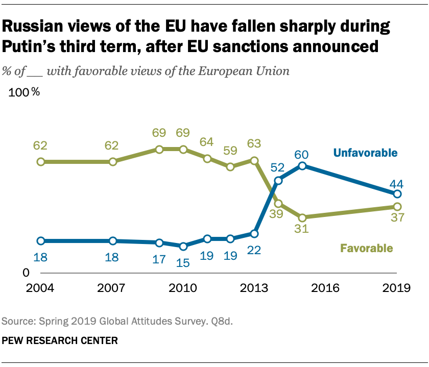 Russian views of the EU have fallen sharply during Putin's third term, after EU sanctions announced