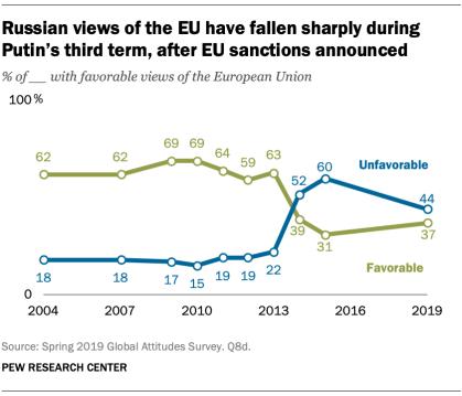 Russian views of the EU have fallen sharply during Putin's third term, after EU sanctions announced