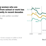 Share of young women who are disconnected from school or work has fallen significantly in recent decades