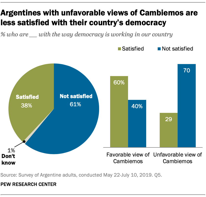 Argentines with unfavorable views of Cambiemos are less satisfied with their country's democracy