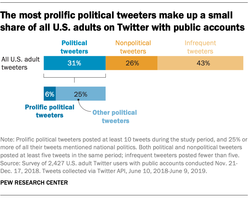 The most prolific political tweeters make up a small share of all U.S. adults on Twitter with public accounts