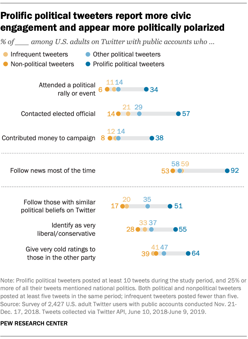 Prolific political tweeters report more civic engagement and appear more politically polarized